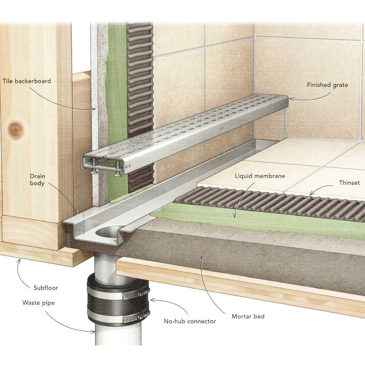 linear bathroom drain