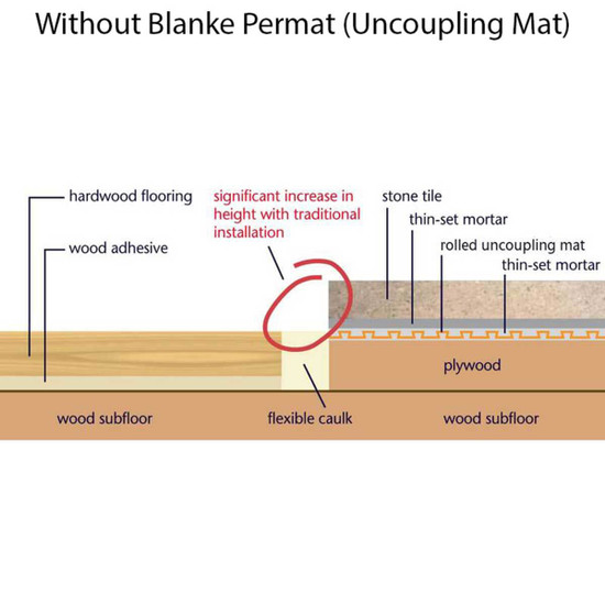 Underlayment without Blanke Permat