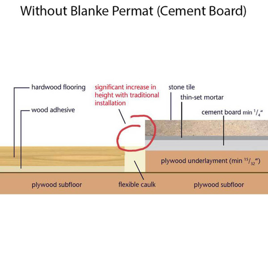 Cement Board Underlayment without Permat