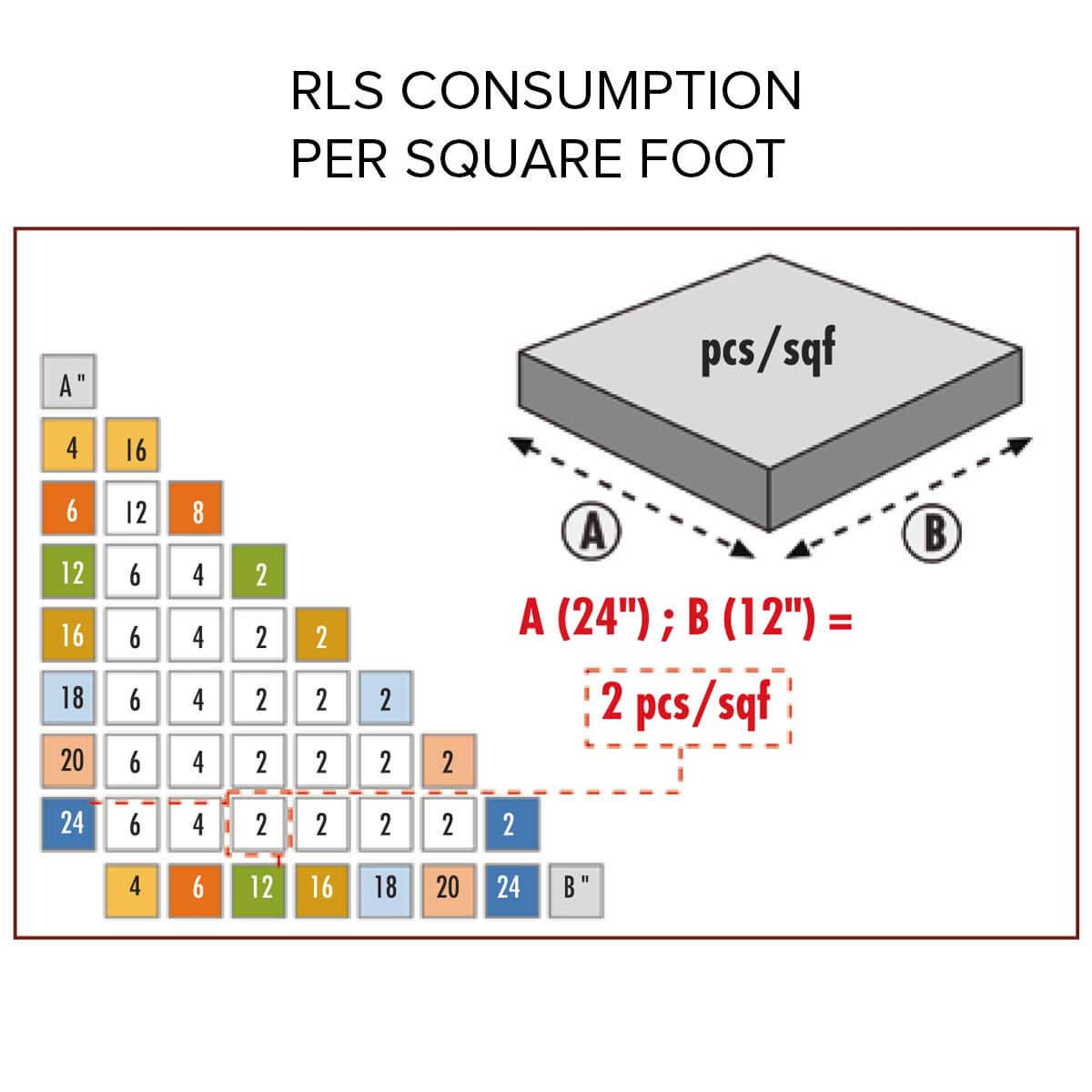 raimondi RLS layout chart in square feet