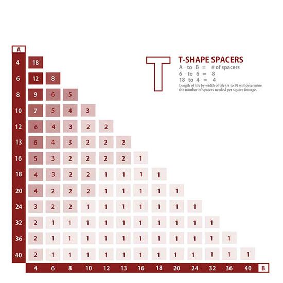Raimondi Thick Tile T Spacers Coverage Chart