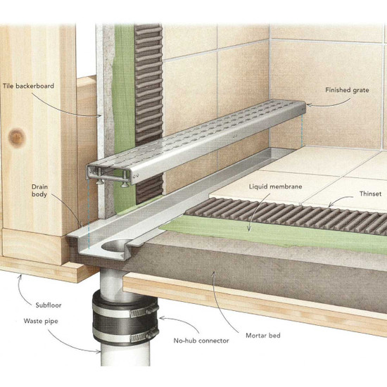 Laticrete Hydro Ban Full Linear Drain Installation