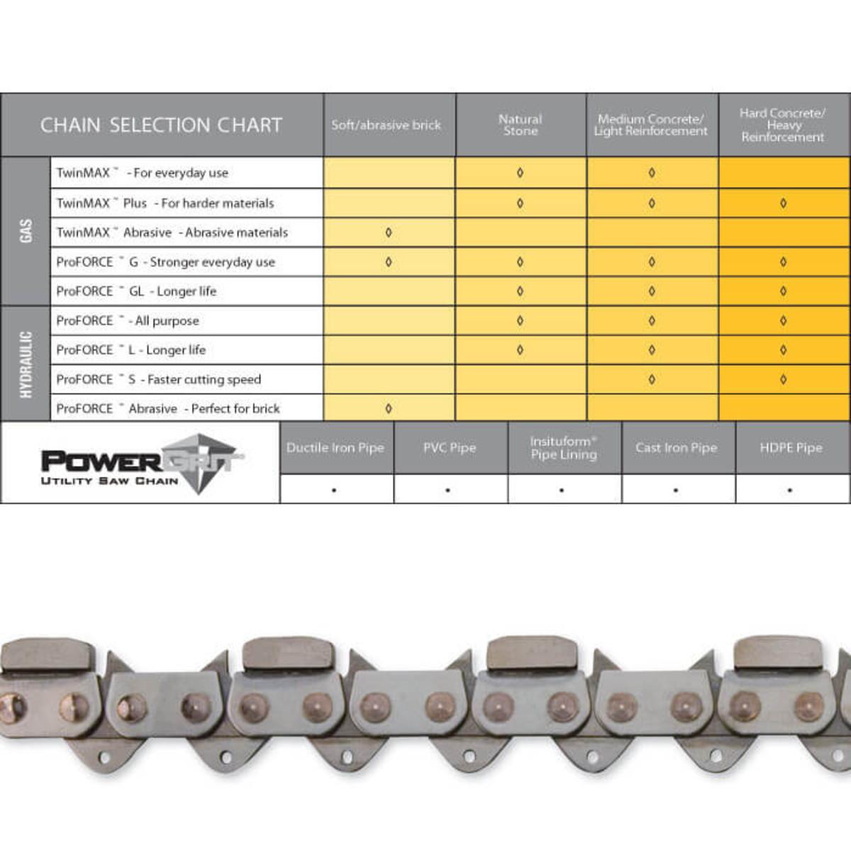 ICS TwinMax-32 Diamond Chain chart
