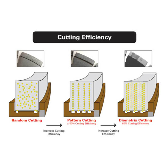 MK-762 DMX Diamatrix Cutting Efficieny